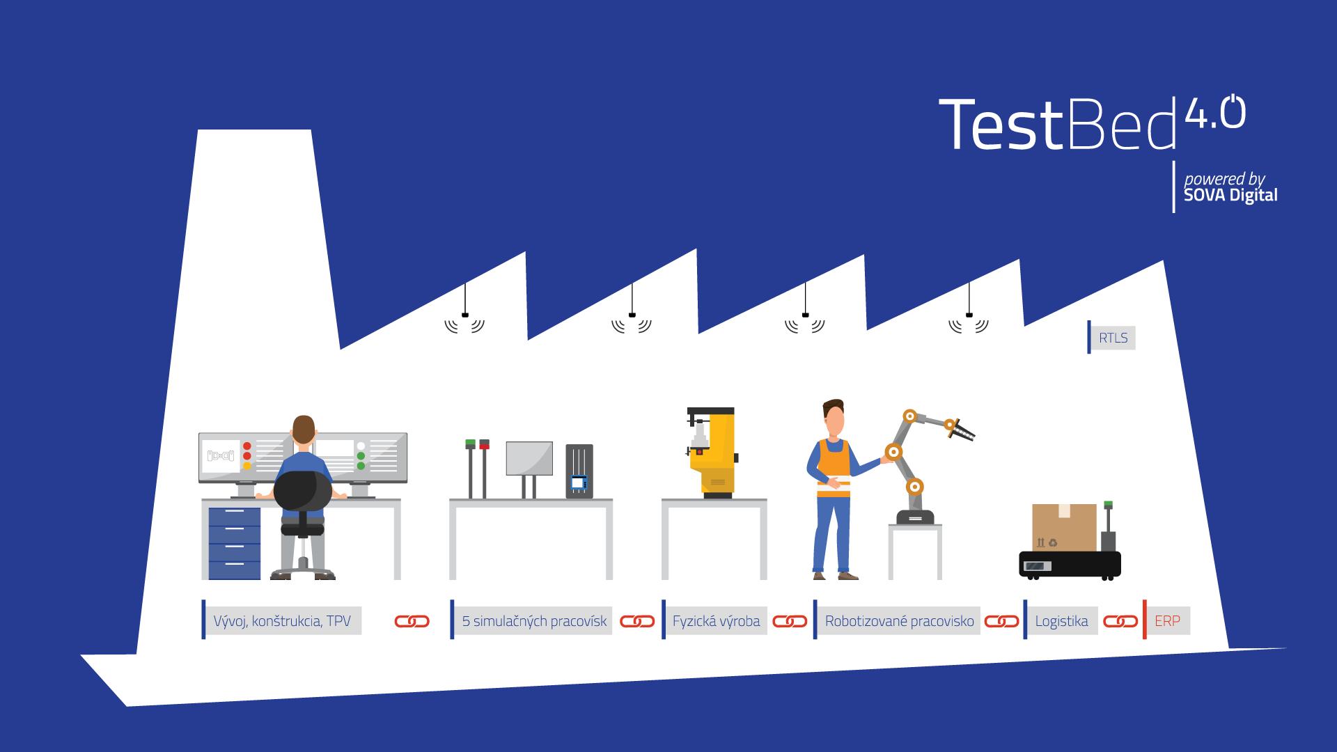 M. Morháč: Očakávame, že TestBed 4.0 prinesie priemyslu pozoruhodné výsledky